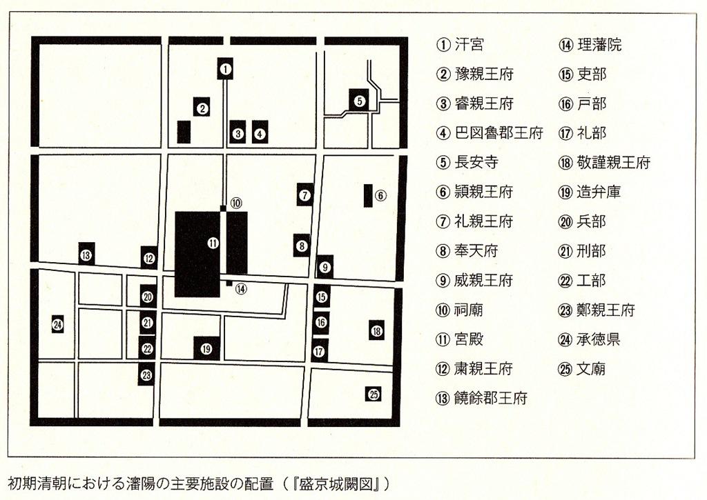 主要施設の配置(三宅理一『ヌルハチの都』p.141より)