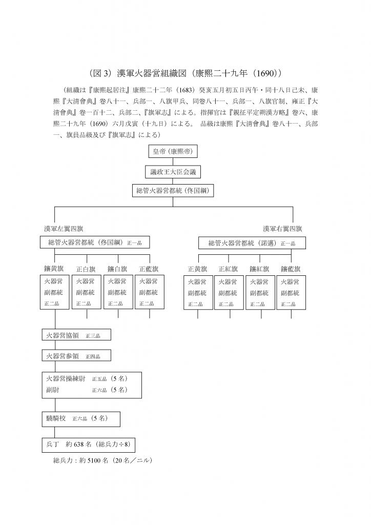 漢軍火器営組織図