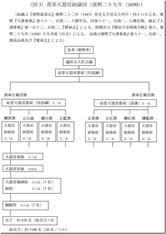 (図3)「漢軍火器営組織図」