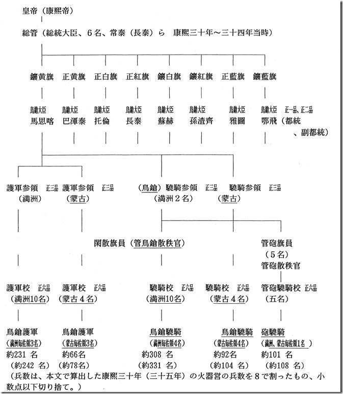 康熙三十年代火器営組織図
